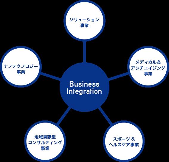 Business Integration